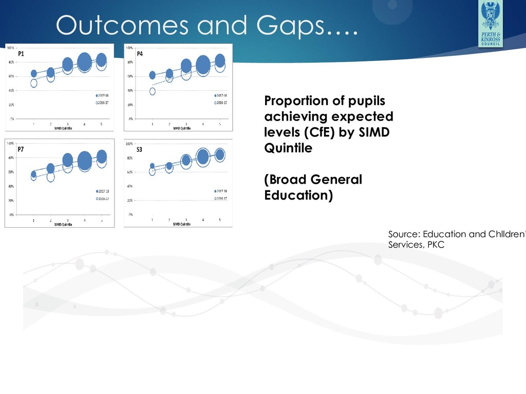 Outcomes and Gaps…. Proportion of pupils achiev...