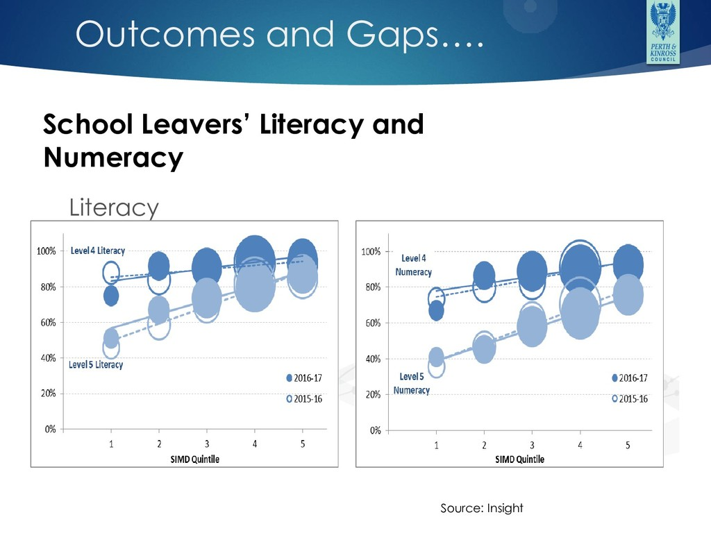 Outcomes and Gaps…. Literacy Numeracy School Le...