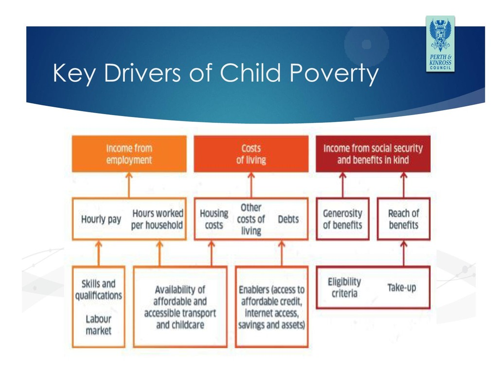 Key Drivers of Child Poverty