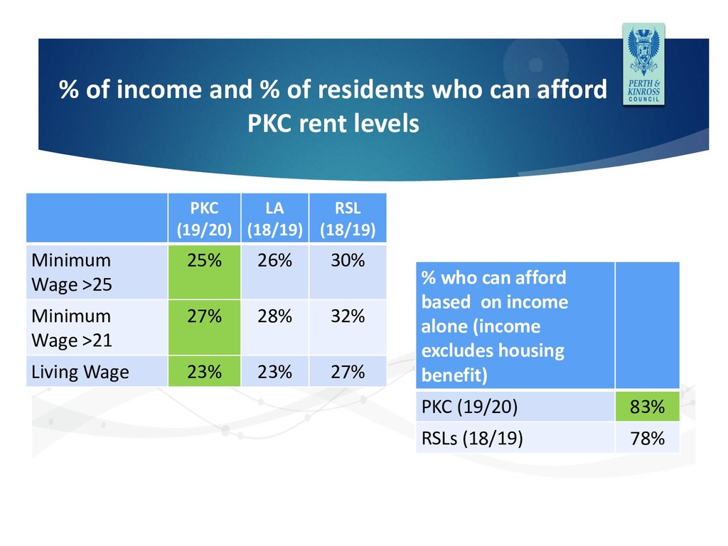 % of income and % of residents who can afford P...