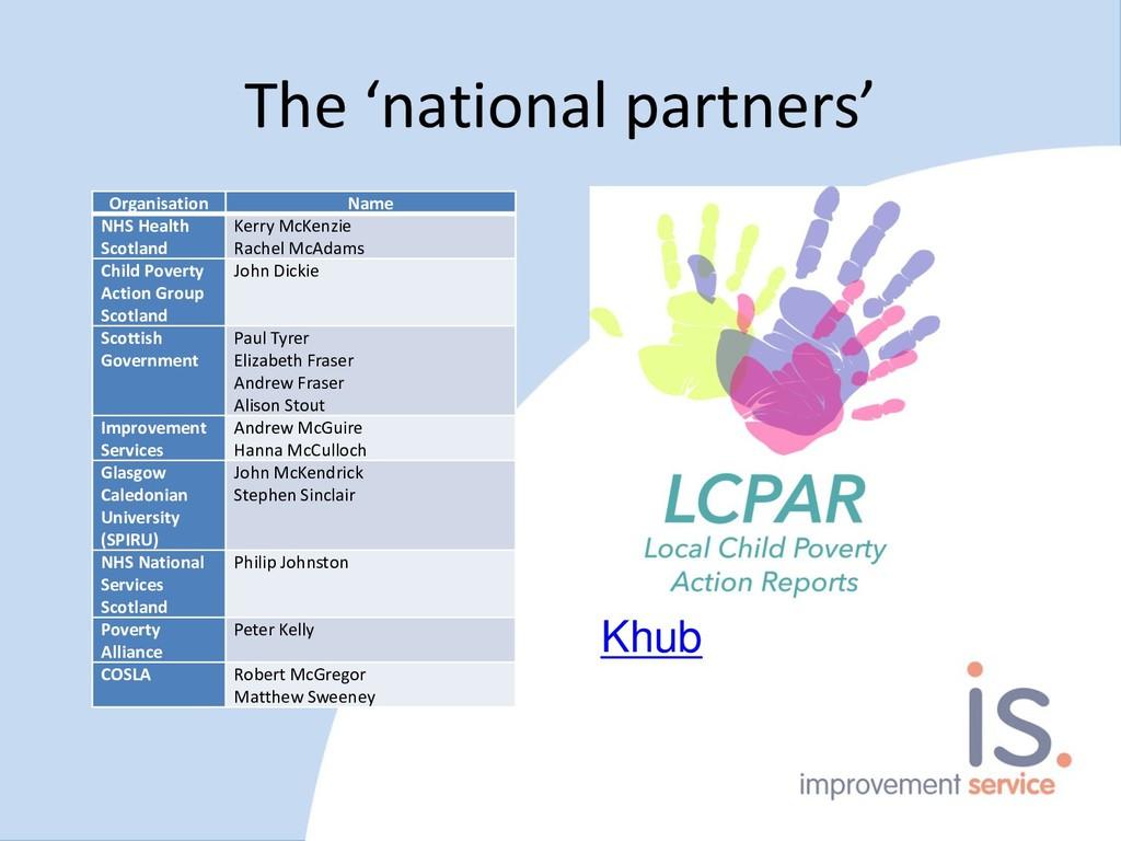 The 'national partners' Khub Organisation Name ...