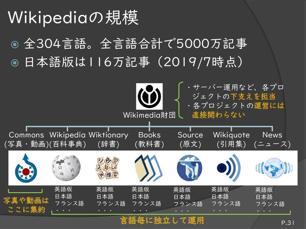  全304言語。全言語合計で5000万記事  日本語版は116万記事(2019/7時点) ...