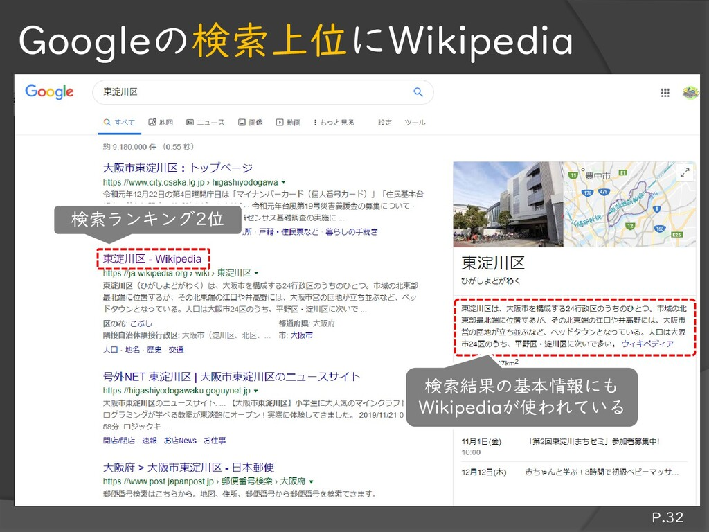 P.32 Googleの検索上位にWikipedia 検索結果の基本情報にも Wikipedi...
