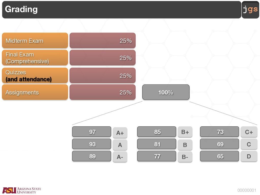 jgs 00000001 Grading 100% A+ 97 A 93 A- 89 B+ 8...