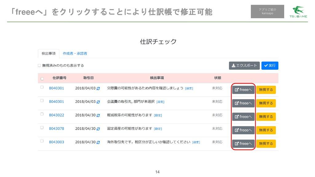 「freeeへ」をクリックすることにより仕訳帳で修正可能 14 アプリご紹介 kansapo