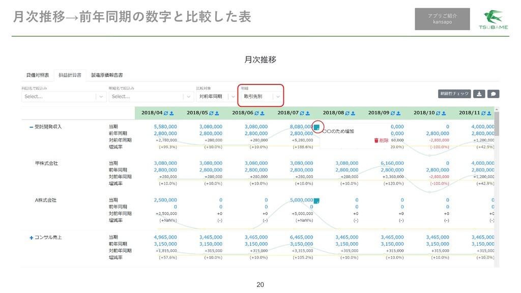 月次推移→前年同期の数字と比較した表 20 アプリご紹介 kansapo