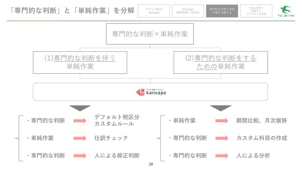 「専門的な判断」と「単純作業」を分解 28 アプリご紹介 kansapo kansapo 開発...