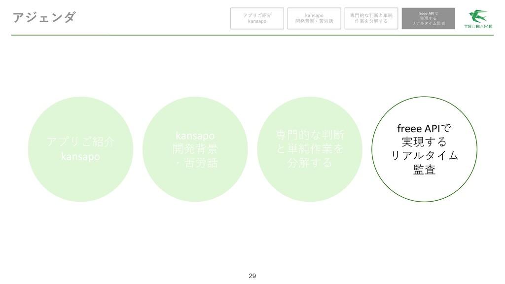 アプリご紹介 kansapo kansapo 開発背景 ・苦労話 専門的な判断 と単純作業を ...