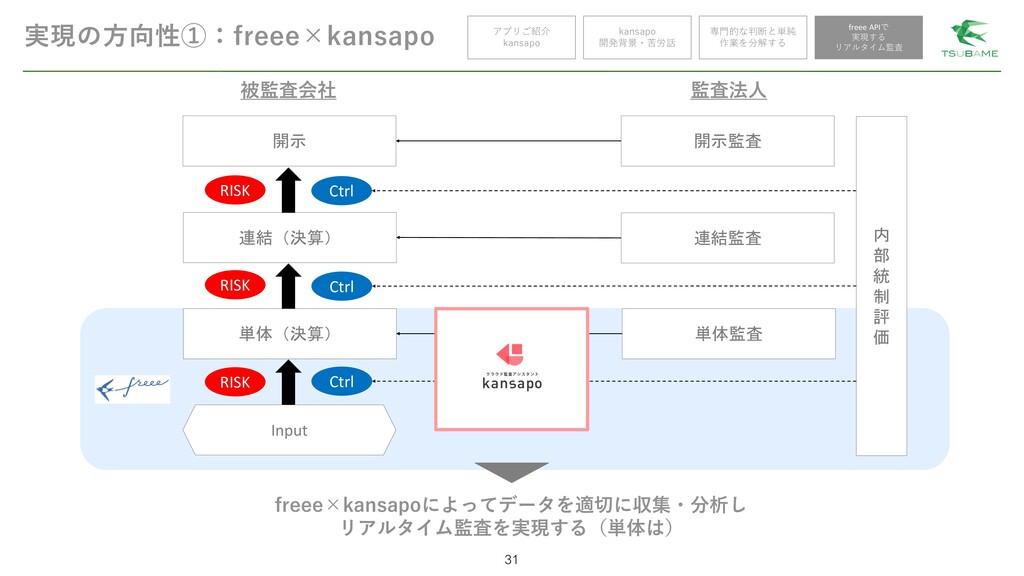 実現の方向性①:freee×kansapo 31 アプリご紹介 kansapo kansapo...