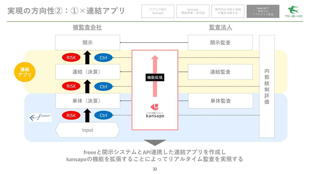 実現の方向性②:①×連結アプリ 32 アプリご紹介 kansapo kansapo 開発背景・...