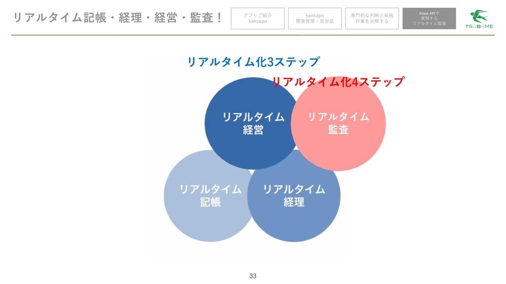 リアルタイム記帳・経理・経営・監査! 33 アプリご紹介 kansapo kansapo 開発...