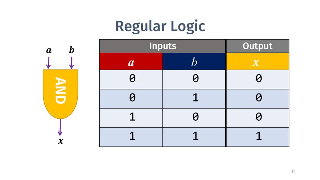 Regular Logic Inputs Output a b  0 0 0 0 1 0 1 ...