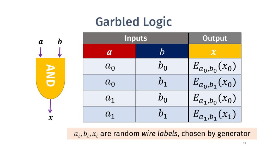 Garbled Logic Inputs Output a b  < < BC,DC (< )...