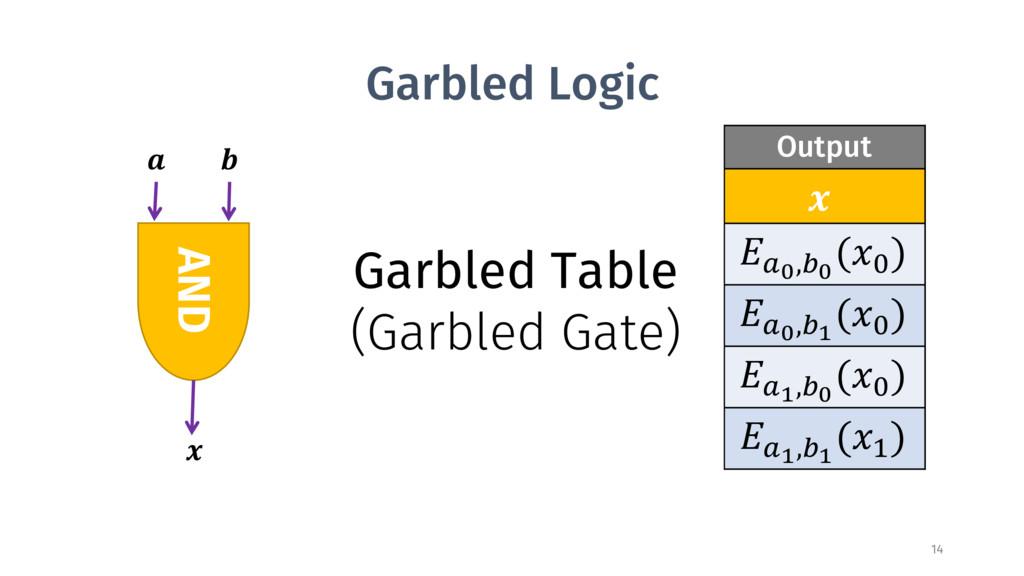 Garbled Logic Inputs Output a b  ? ? BC,DC (< )...