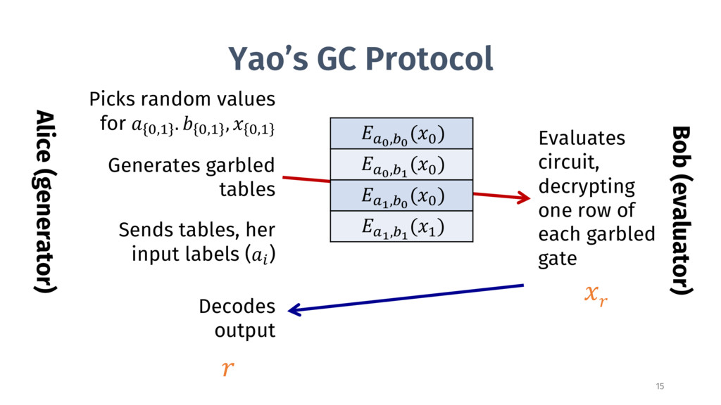 Yao's GC Protocol Alice (generator) Sends table...