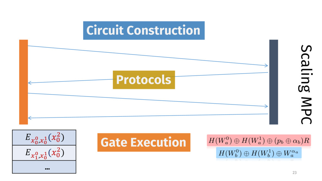 Scaling MPC Gate Execution Protocols Circuit Co...
