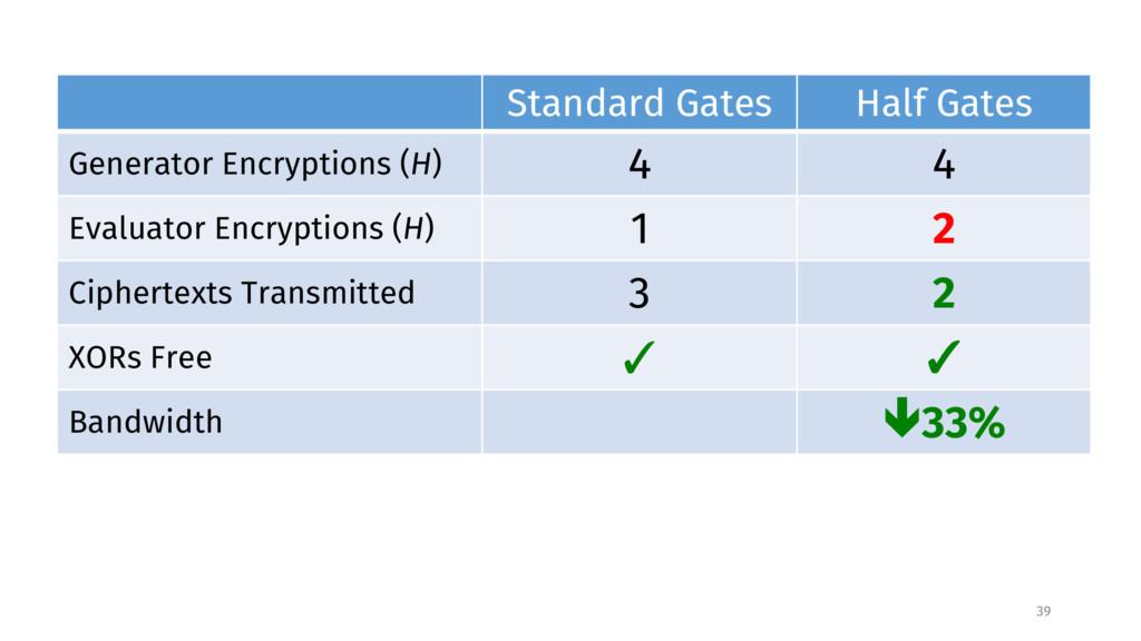 Standard Gates Half Gates Generator Encryptions...