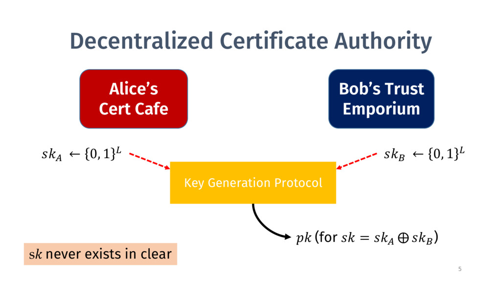 Decentralized Certificate Authority Alice's Cer...