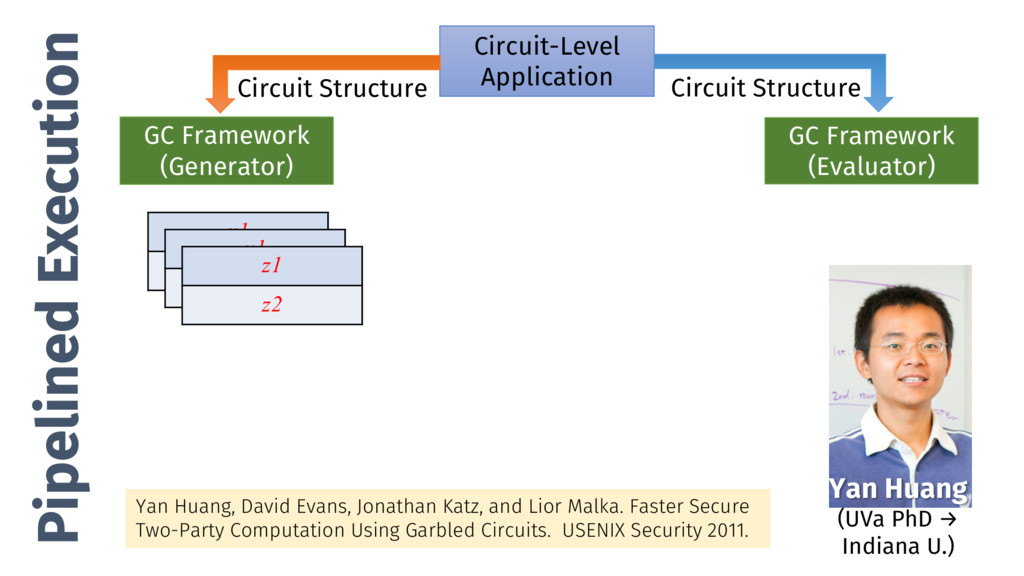 Pipelined Execution Circuit-Level Application G...