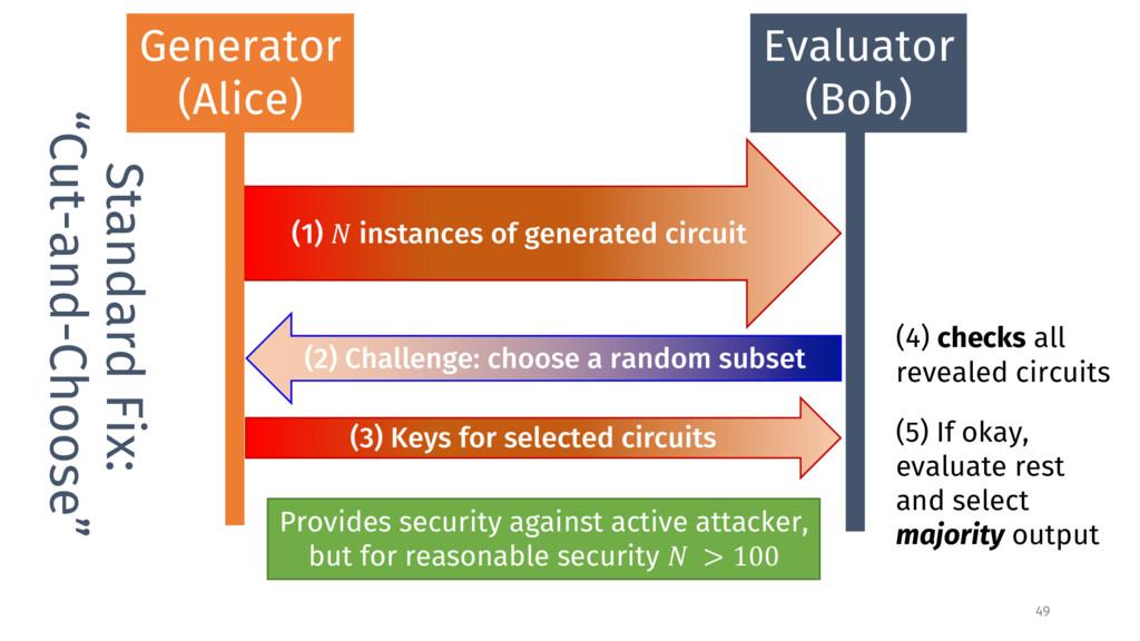"""Standard Fix: """"Cut-and-Choose"""" Generator (Alice..."""