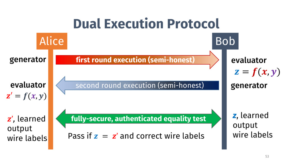 Dual Execution Protocol Alice Bob first round e...