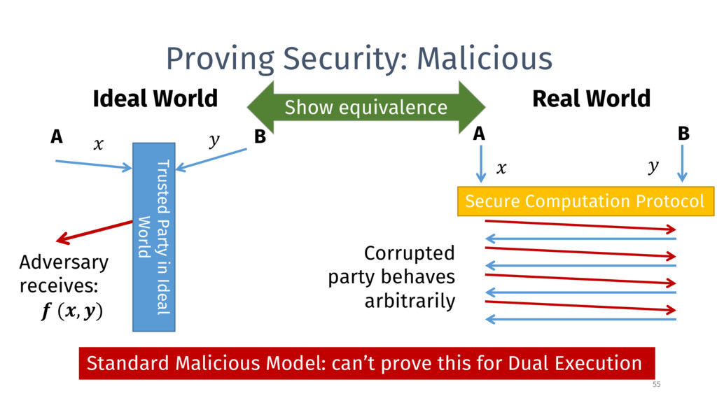 Proving Security: Malicious A B Ideal World   A...