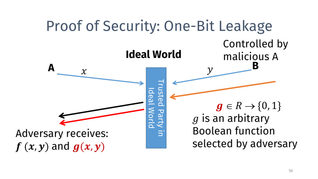 Proof of Security: One-Bit Leakage A B Ideal Wo...