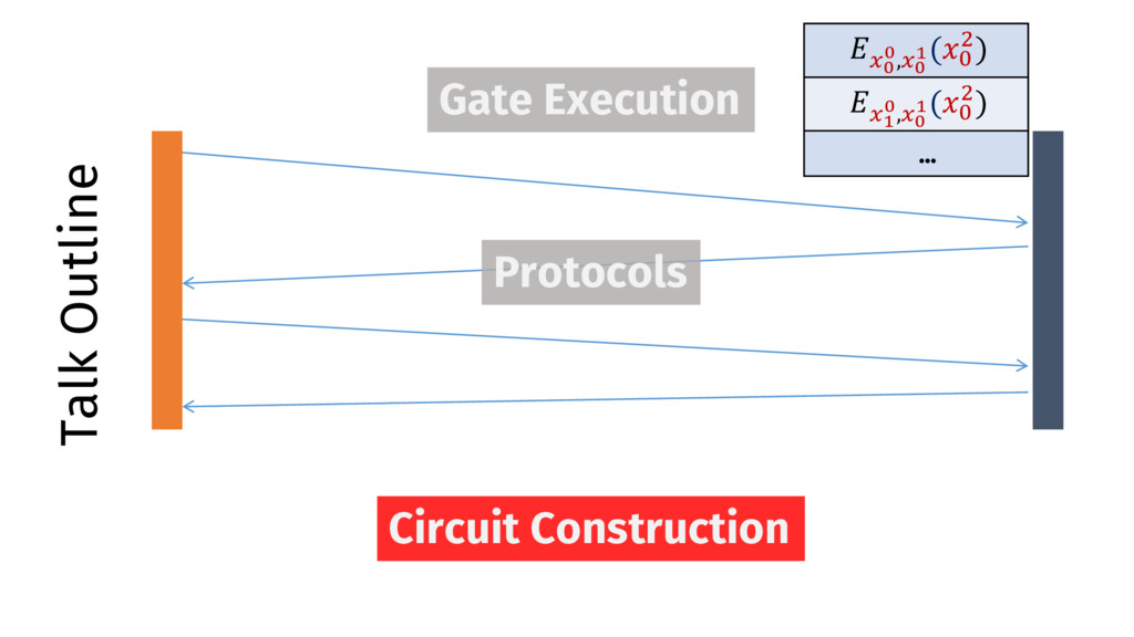 Talk Outline Gate Execution Protocols Circuit C...
