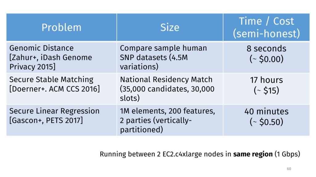 Problem Size Time / Cost (semi-honest) Genomic ...