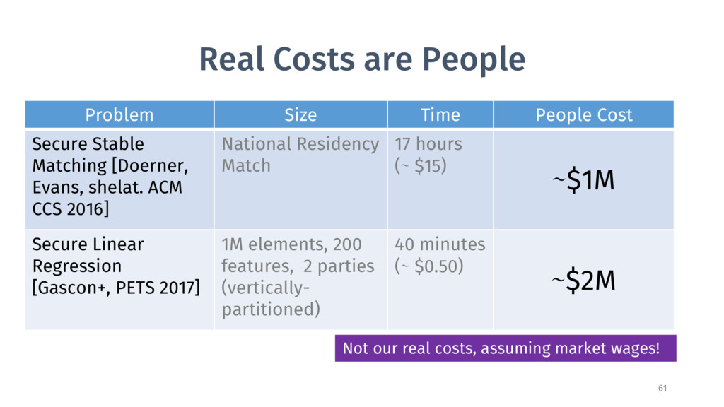 Real Costs are People 61 Problem Size Time Peop...