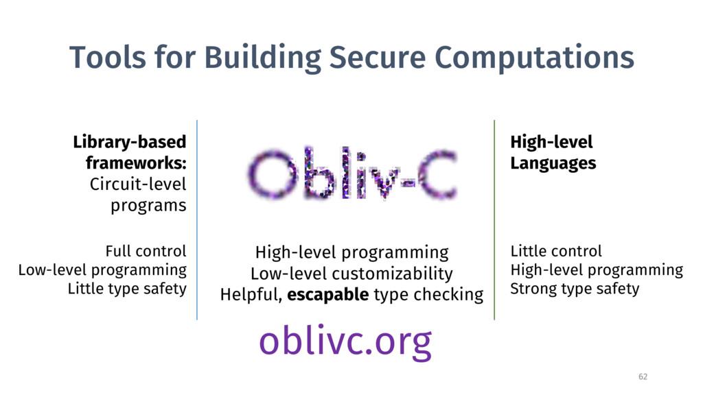 Library-based frameworks: Circuit-level program...