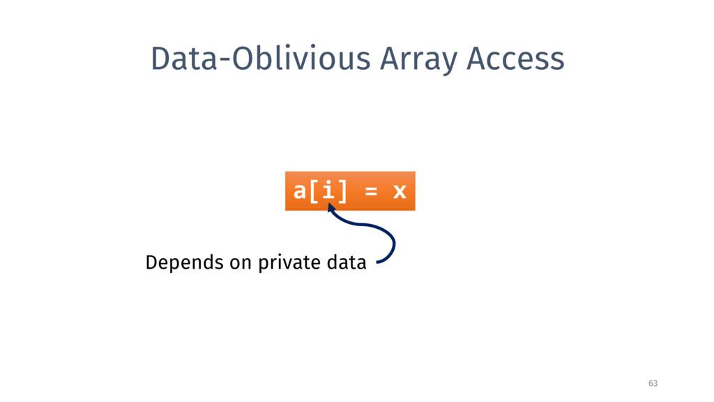 Data-Oblivious Array Access 63 a[i] = x Depends...