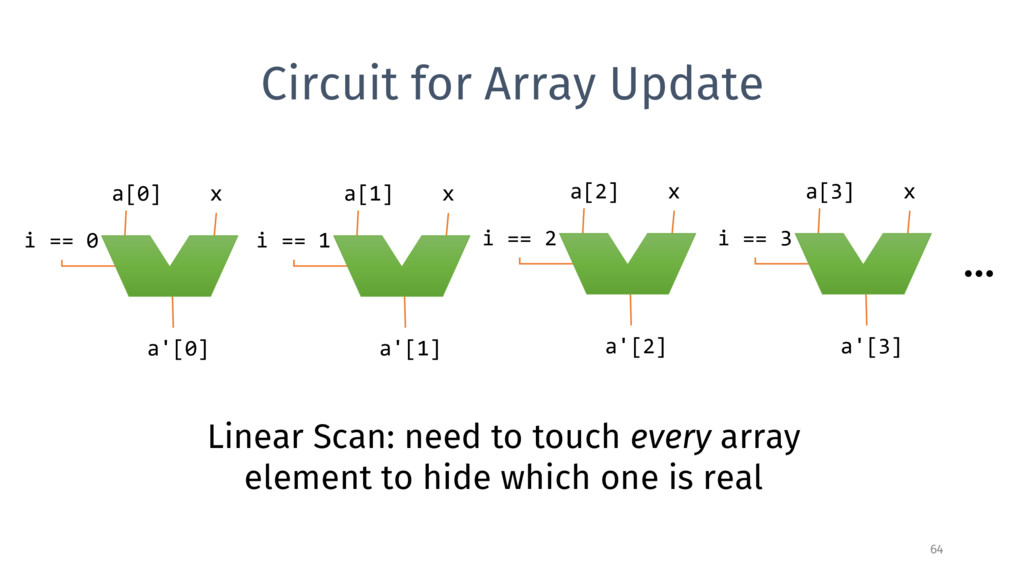 Circuit for Array Update 64 i == 0 a[0] x a'[0]...