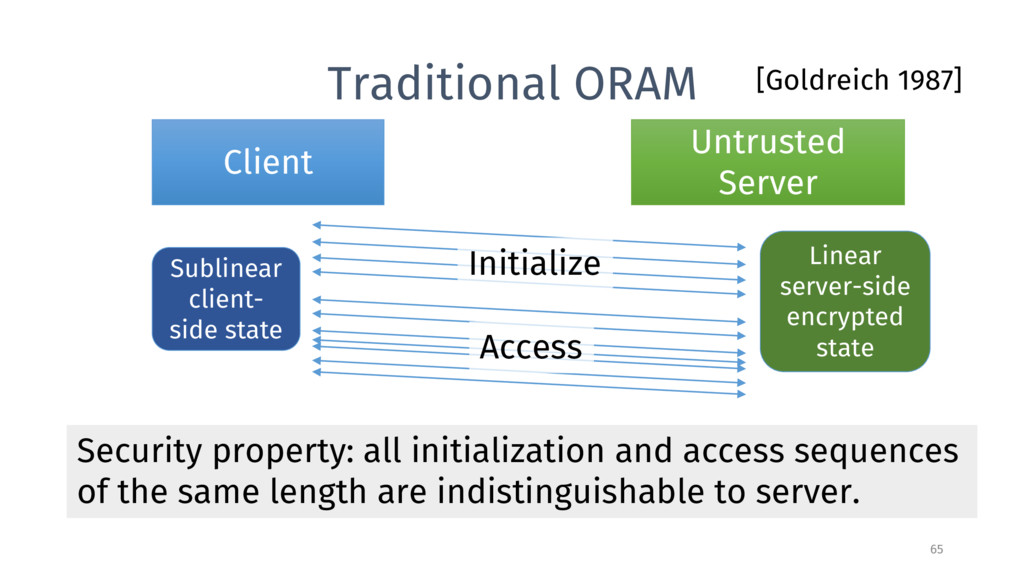 Traditional ORAM Client Untrusted Server [Goldr...