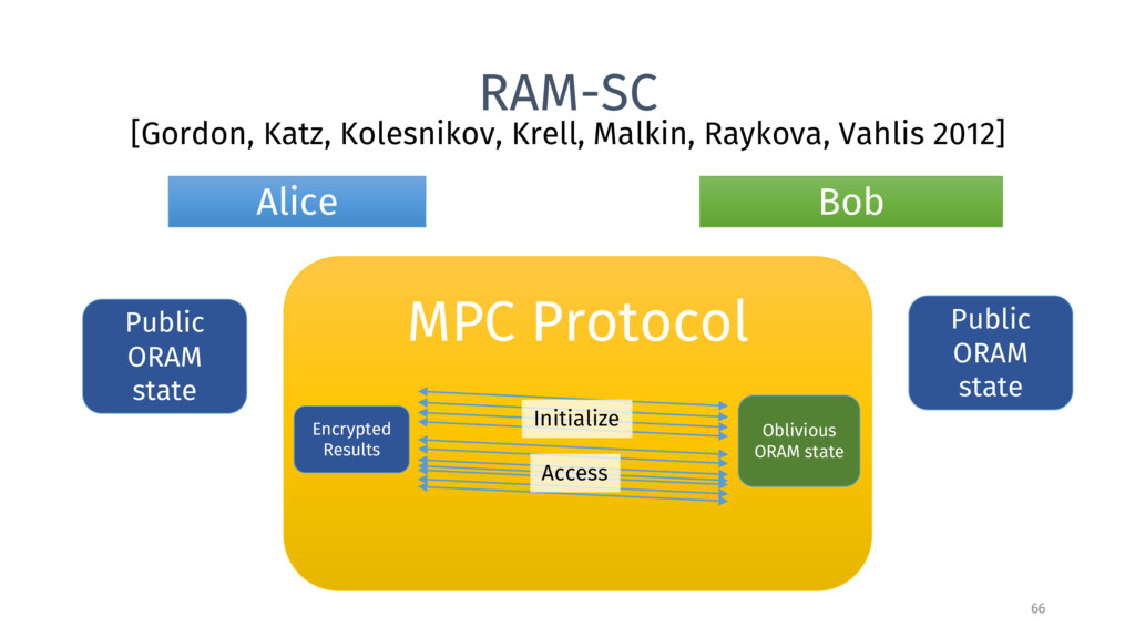 RAM-SC [Gordon, Katz, Kolesnikov, Krell, Malkin...
