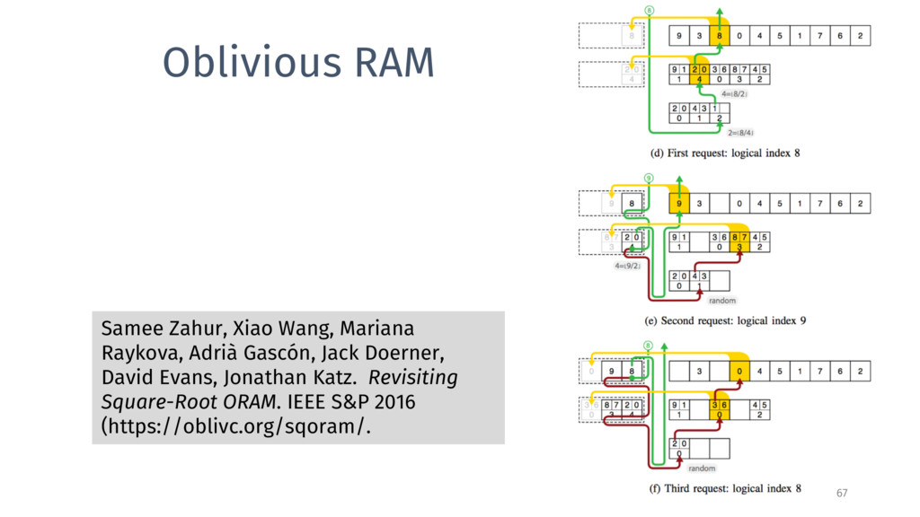 Oblivious RAM Samee Zahur, Xiao Wang, Mariana R...