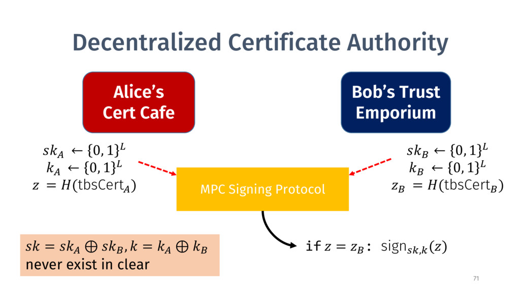 Decentralized Certificate Authority MPC Signing...