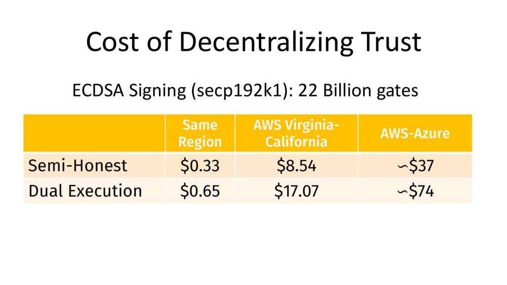 Cost of Decentralizing Trust ECDSA Signing (sec...