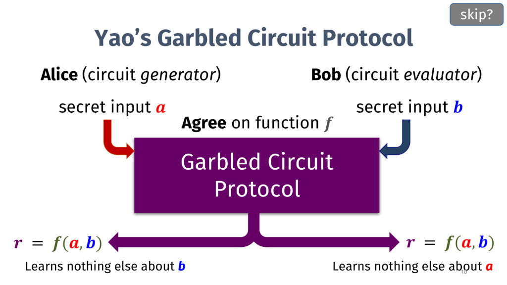 Yao's Garbled Circuit Protocol Alice (circuit g...