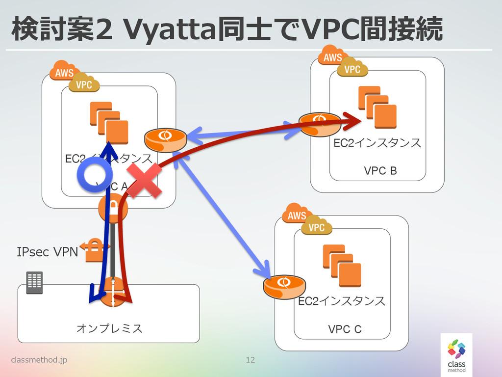 classmethod.jp 12 検討案2 Vyatta同⼠士でVPC間接続 ΦϯϓϨϛε...