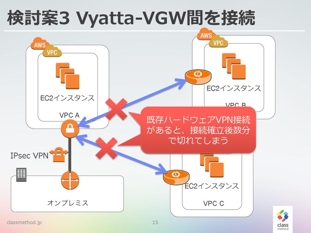 classmethod.jp 15 検討案3 Vyatta-‐‑‒VGW間を接続 ΦϯϓϨϛ...