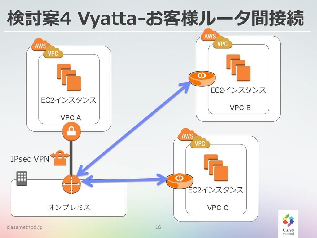 classmethod.jp 16 検討案4 Vyatta-‐‑‒お客様ルータ間接続 Φϯϓ...