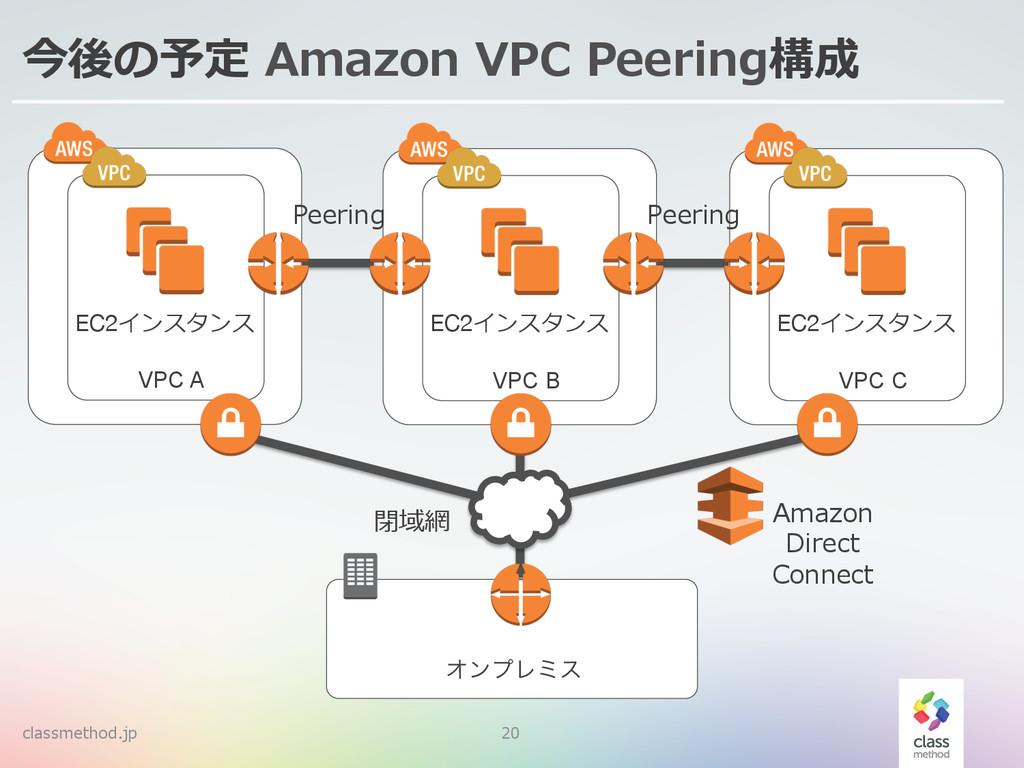 classmethod.jp 20 今後の予定 Amazon VPC Peering構成...