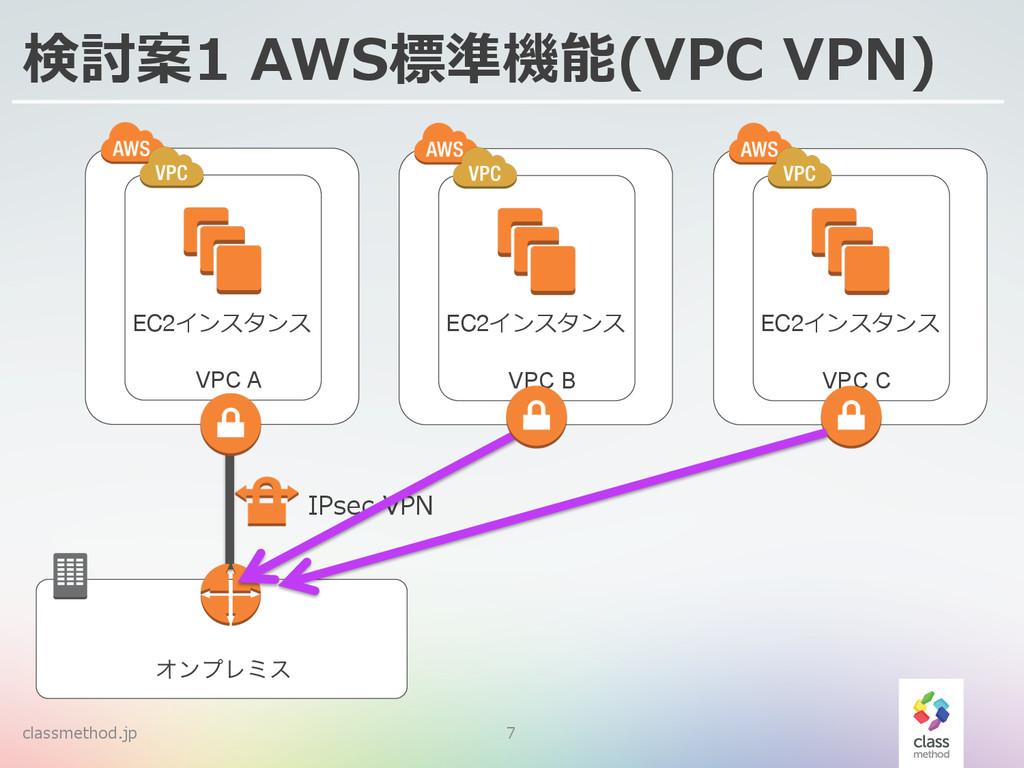 classmethod.jp 7 検討案1 AWS標準機能(VPC VPN) ΦϯϓϨϛε...