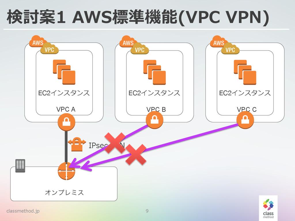 classmethod.jp 9 検討案1 AWS標準機能(VPC VPN) ΦϯϓϨϛε...