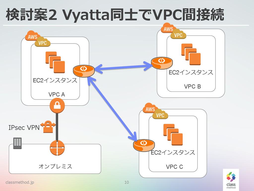 classmethod.jp 10 検討案2 Vyatta同⼠士でVPC間接続 ΦϯϓϨϛε...