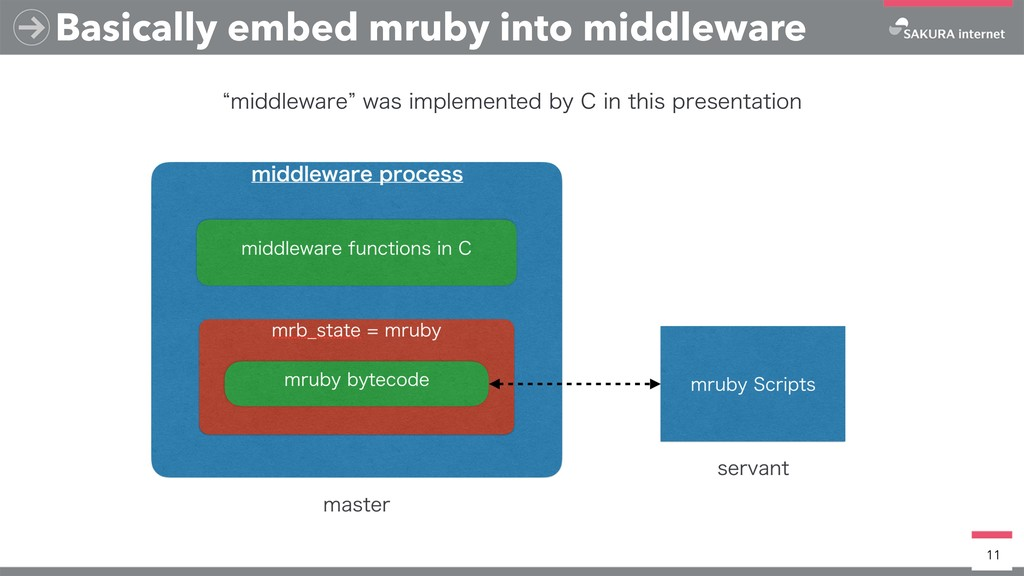 Basically embed mruby into middleware 11 lNJEEM...