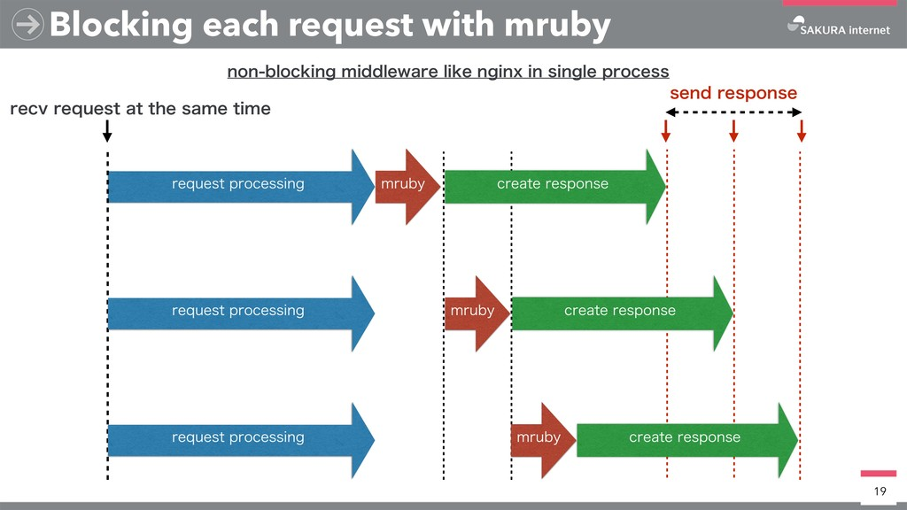 Blocking each request with mruby 19 TFOESFTQPO...