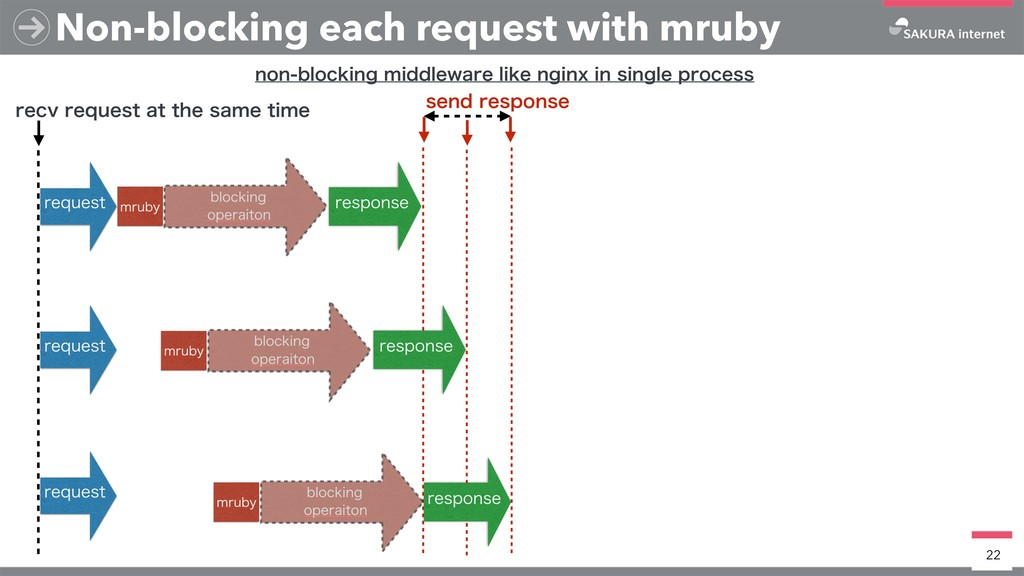 Non-blocking each request with mruby 22 TFOESF...