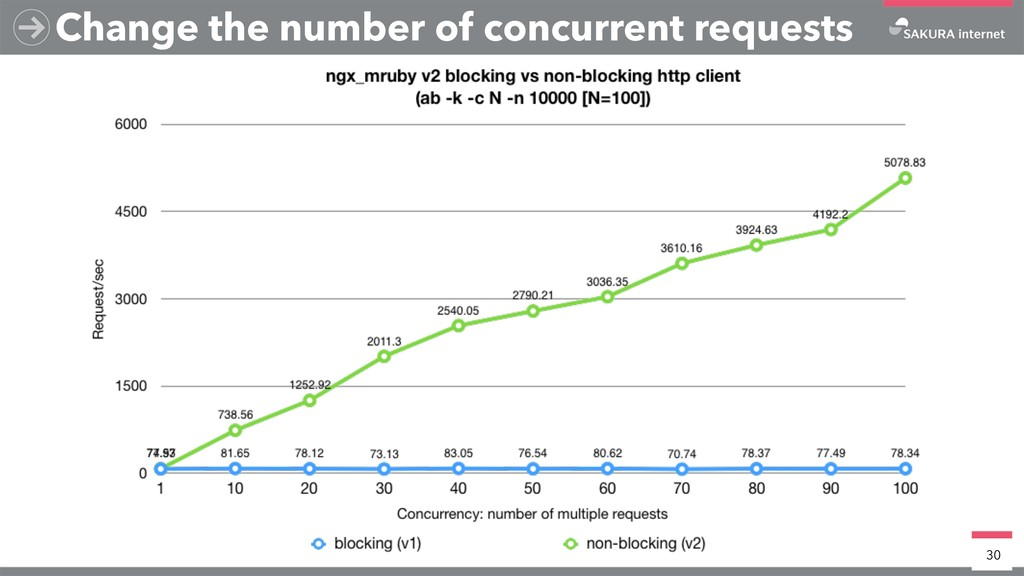 Change the number of concurrent requests 30